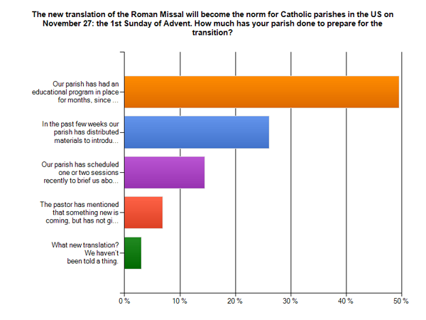 New Missal Survey Results
