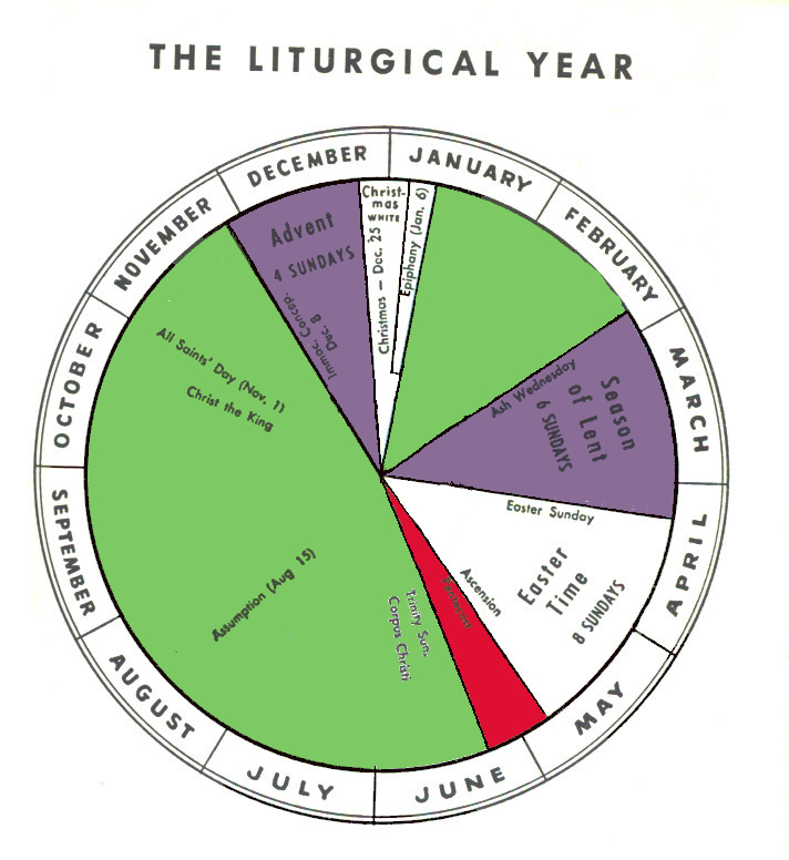 1969 (Current) Ordinary Form Liturgical Calendar Wheel